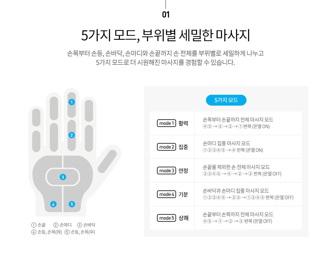 01. 5가지 모드, 부위별 세밀한 마사지 - 활력, 집중, 안정, 기분, 상쾌 모드